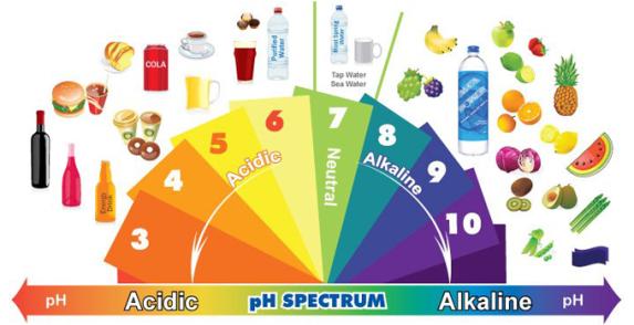 ph-spectrum